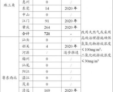 """""""清洁排放治理""""提法替代""""煤改气"""" 广东整改976条生产线正在征求意见!"""